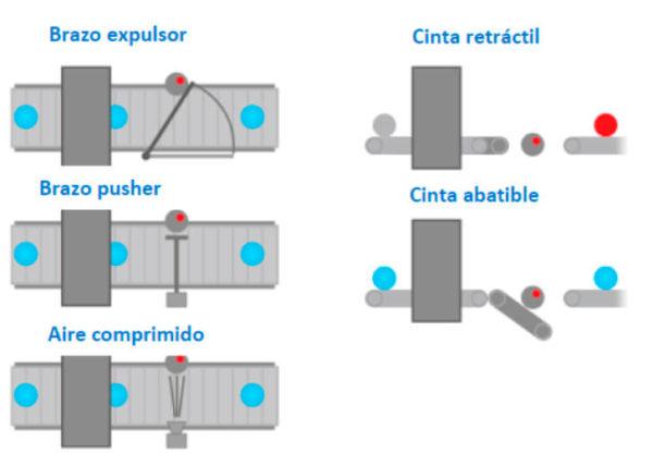 Sistema de expulsión automática a la detección